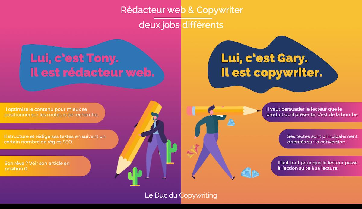 rédacteur web et copywriting